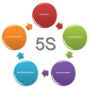 5s uitgelicht verbeter processen met 5s bureau tromp. Black Bedroom Furniture Sets. Home Design Ideas