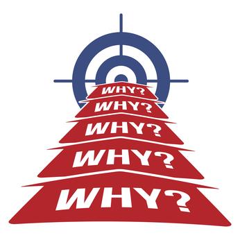 Vraag altijd 5 x waarom om achter de grondoorzaak van een probleem te komen
