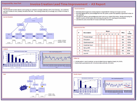 A Rapport on A3 Problem Solving Template Excel