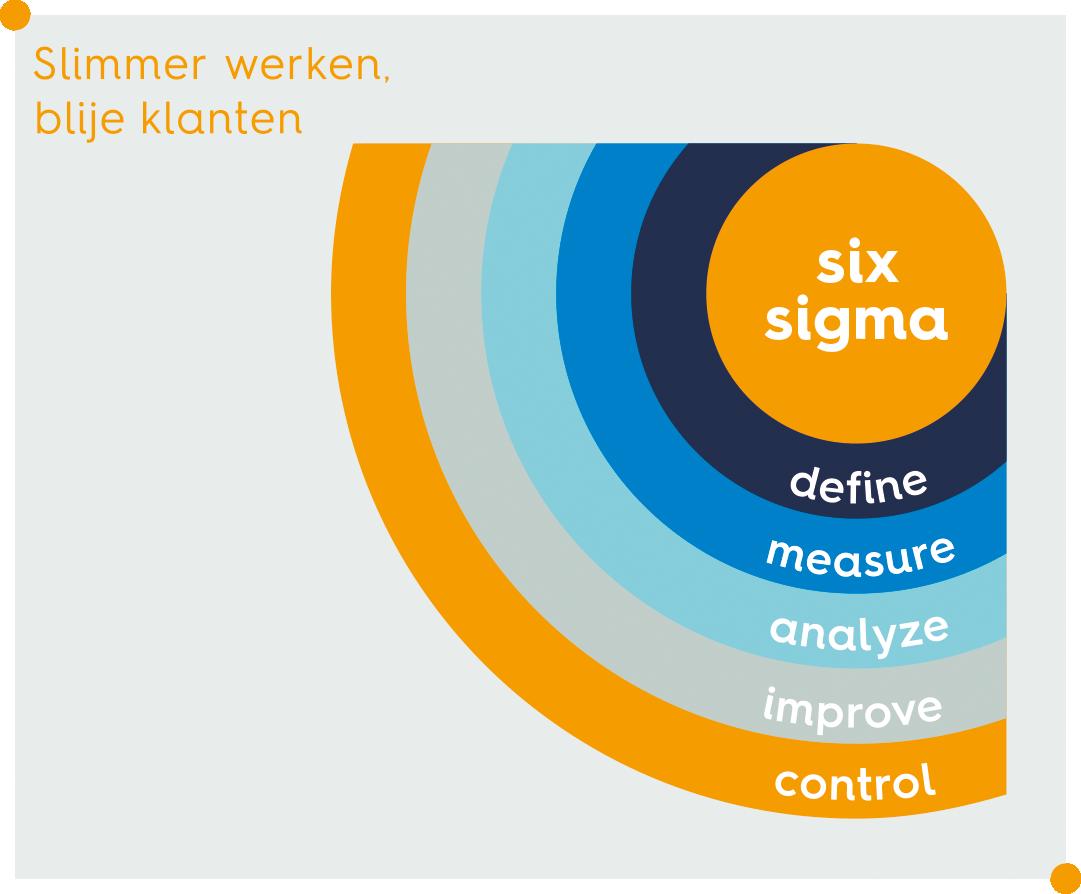 DMAIC-six-sigma-bureau-tromp