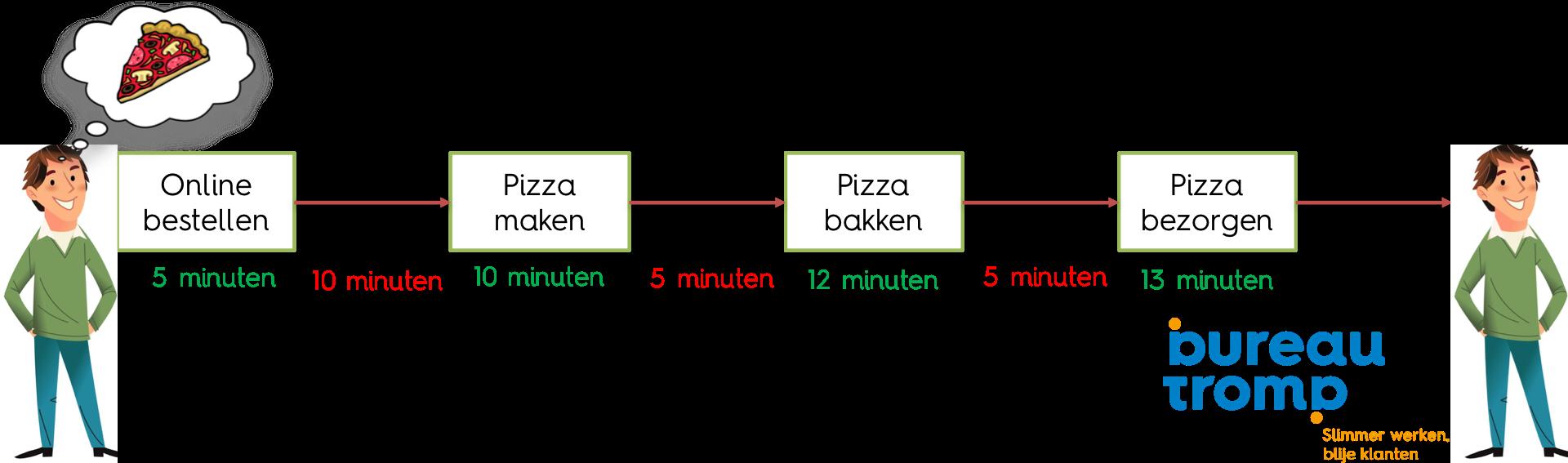 Flow efficiëntie voorbeeld