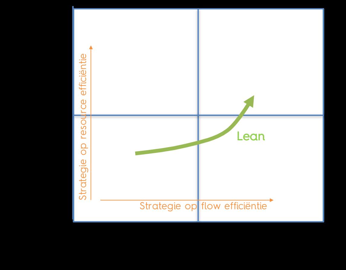 Lean Strategie