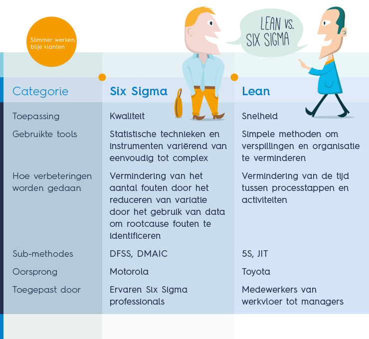 Het verschil tussen Lean en Six Sigma