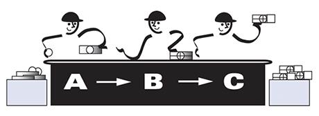 Lean bij gemeenten: One Piece Flow Bureau Tromp