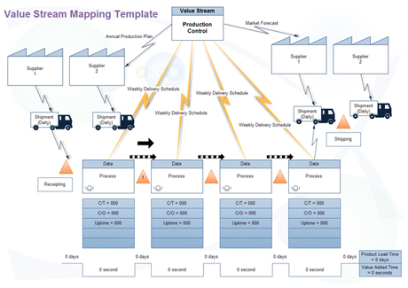 Value Stream Map Hoe Maak Je Dat Bureau Tromp