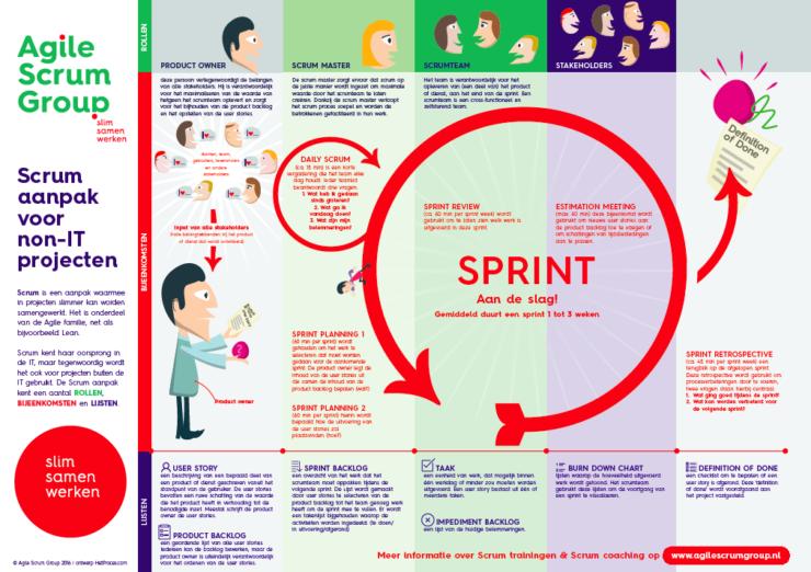 lean agile scrum infographic lean vs scrum