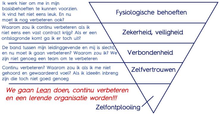 omgekeerde piramide van Maslow met bezwaren