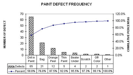 Pareto chart nader uitgelegd bureau tromp pareto chart productie bureau tromp ccuart Images
