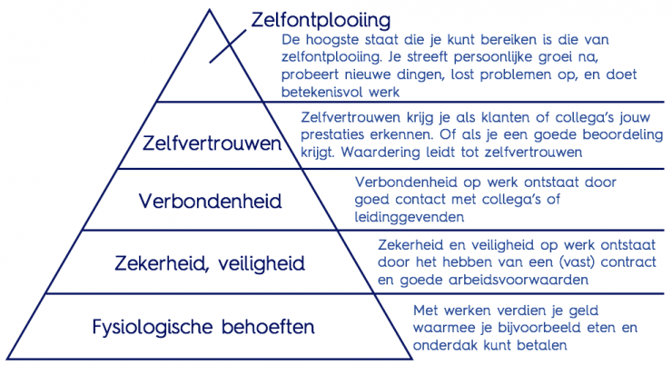 Lean Maslow Piramide