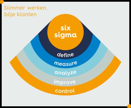 six-sigma-DMAIC-bureau-tromp-460x380